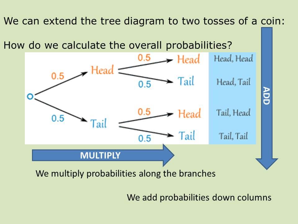 Probability tree diagrams tutorial ccuart Choice Image